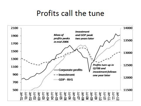 profits lead