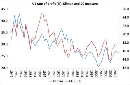 US rate of profit compared
