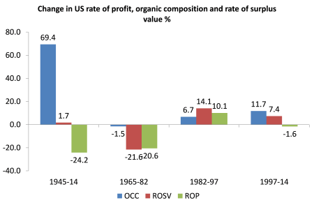 US rate of profit composition