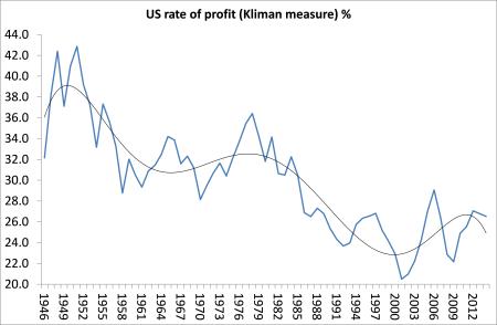 US rate of profit (Kliman)