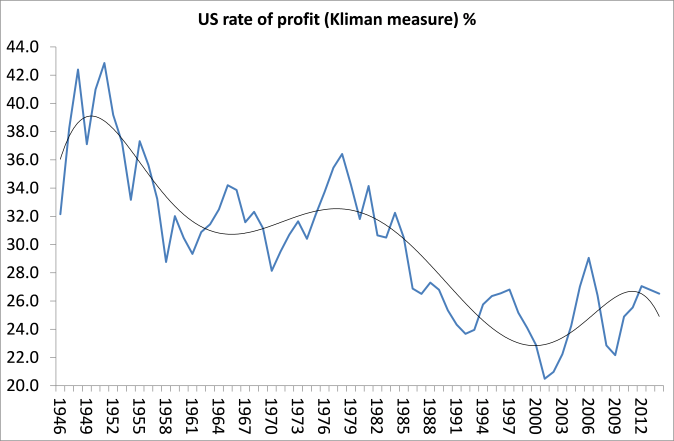 US rate of profit (Kliman)