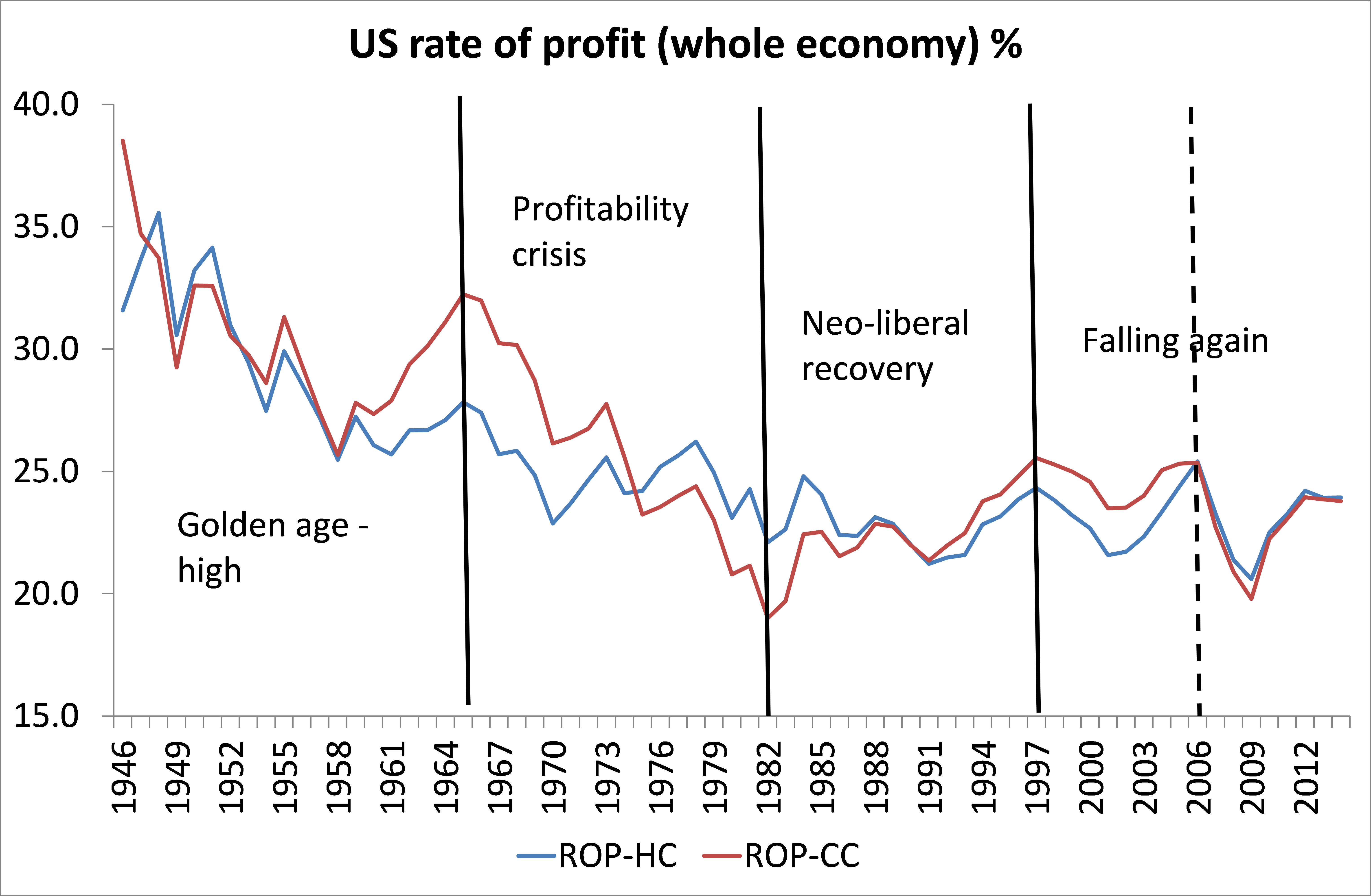 Us Economy Growth Rate Us Rate Of Profit Whole Economy