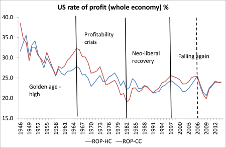 US rate of profit whole economy