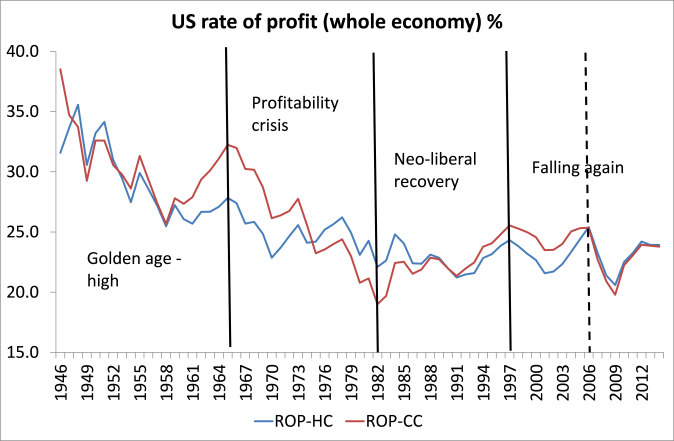 US rate of profit whole economy