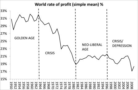 world rate of profit Maito