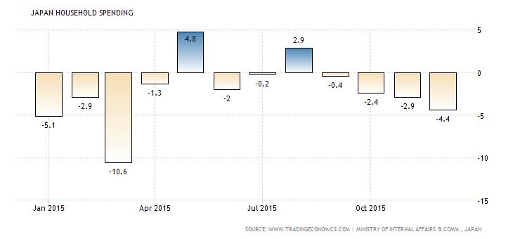 japan-household-spending