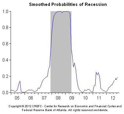 recession prob