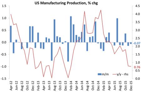 US manuf