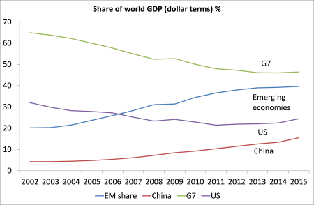 Los porcentajes del PIB mundial