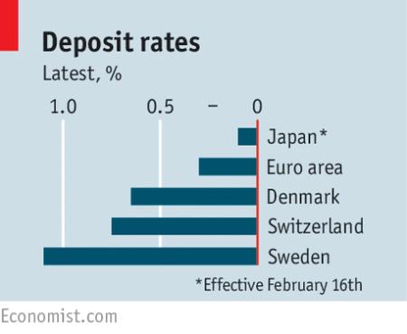 deposit rates