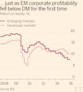 EM profitability