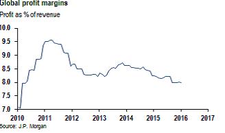Global margins