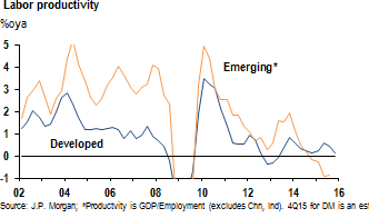 global productivity