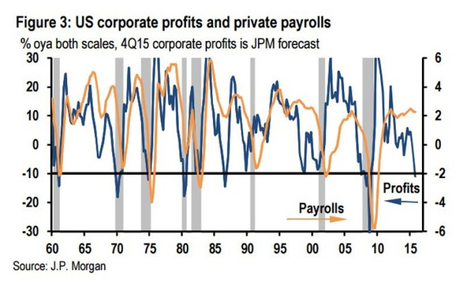 jp-morgan-us-corporate-profits-v-payrolls-growth-q1-2016