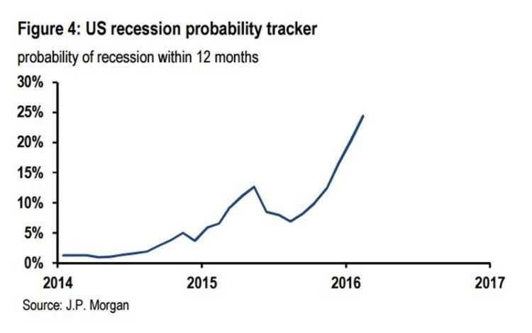 jp-morgan-us-recession-tracker-q1-2016 (1)