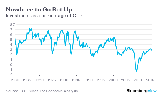 US business investment