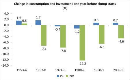 US consumption and investment