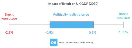 brexit impact