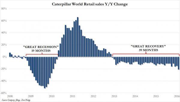 Caterpillar sales