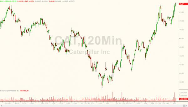 Caterpillar stock