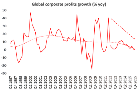 Global profits growth
