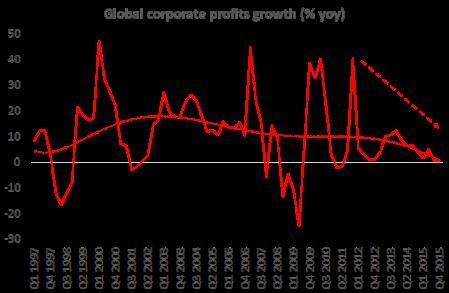 Global profits growth