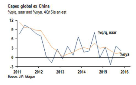 JPM global capex