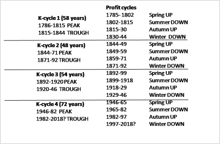 K-cycles table