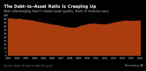 US debt leverage