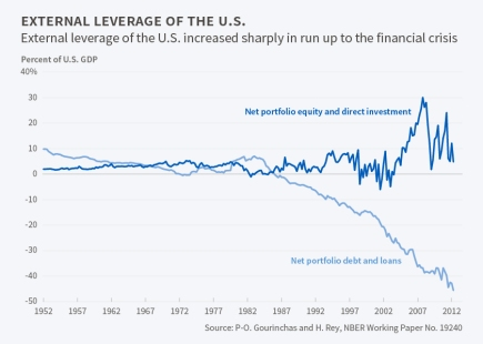 US external borrowing