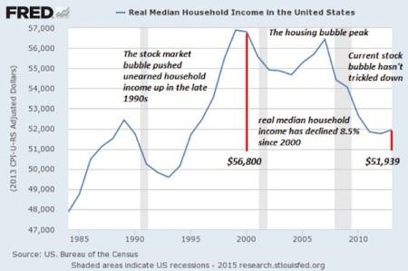 US median incomes