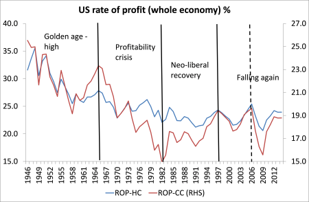 US rate of profit