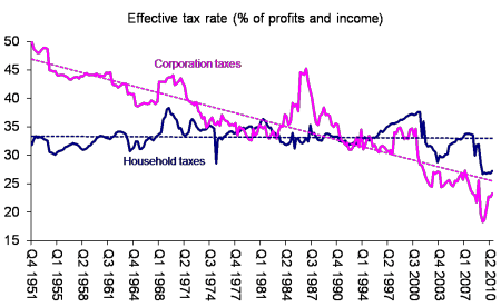 US tax rate
