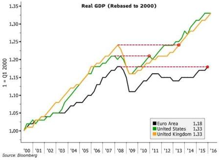 EZ real GDP