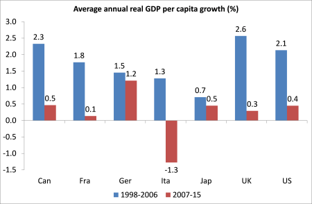 G7 real GDP per cap growth