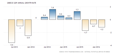 greece-gdp-growth-annual