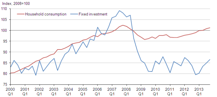 investment and concumption