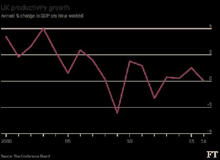 UK productivity growth