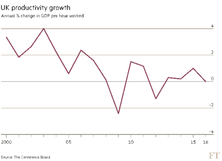 UK productivity growth