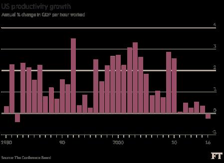 US productivity growth