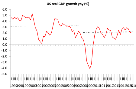 US real GDP growth