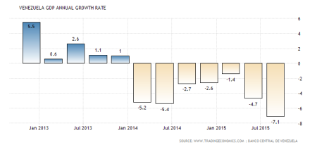 Ven GDP growth