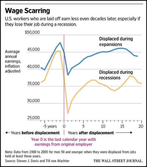 wage scarring