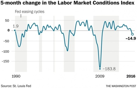 Fed labour index