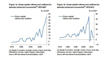 Global capital flows