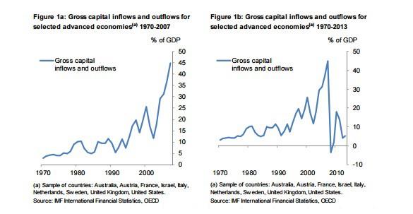 Global capital flows
