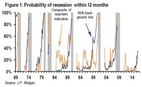 Prob recession