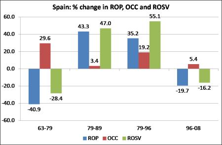 Spain ROP change