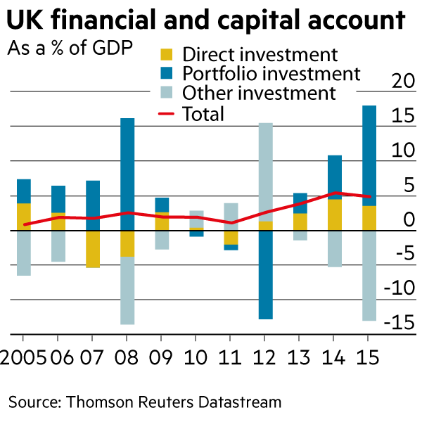 UK capital account