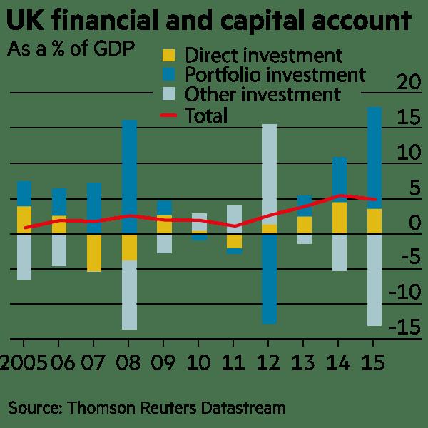 UK capital account